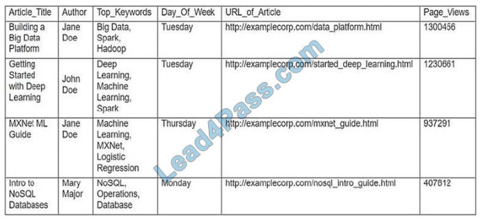 exam-box mls-c01 q3