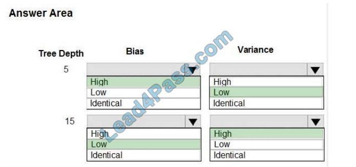 lead4pass dp-100 exam questions q3-1