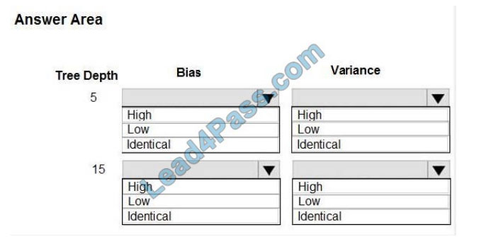 lead4pass dp-100 exam questions q3