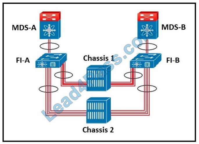 Cisco 300-610 exam questions q8